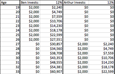 How to Teach Kids About Compound Interest